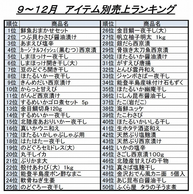 9~12月アイテム別売上ランキングベスト50