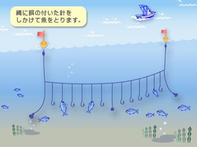 北陸での漁法についてまとめてみ...